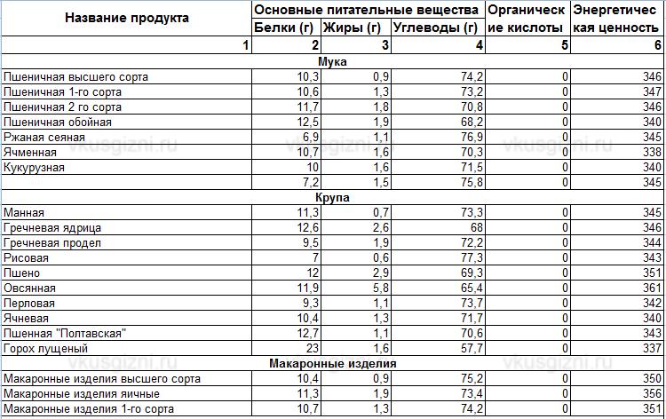 Низко калорийность продуктов таблица